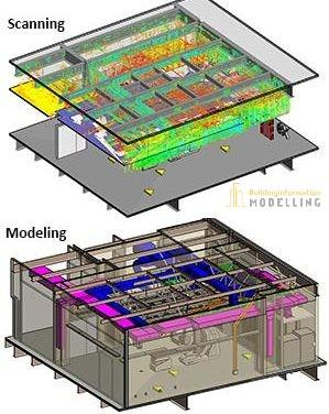 Point cloud to BIM services in Sydney – Building